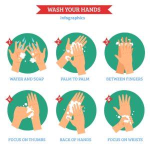 Anleitung zum gründlichen Hände waschen beispielsweise im Fitnessstudio